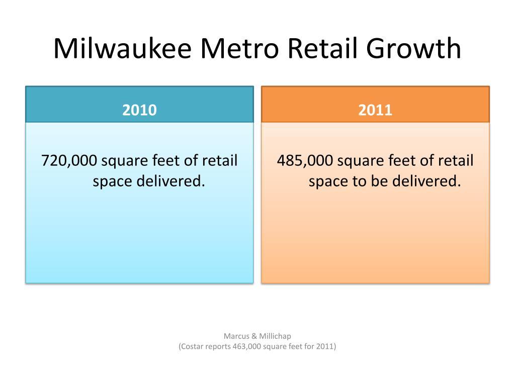 Milwaukee Metro Retail Growth