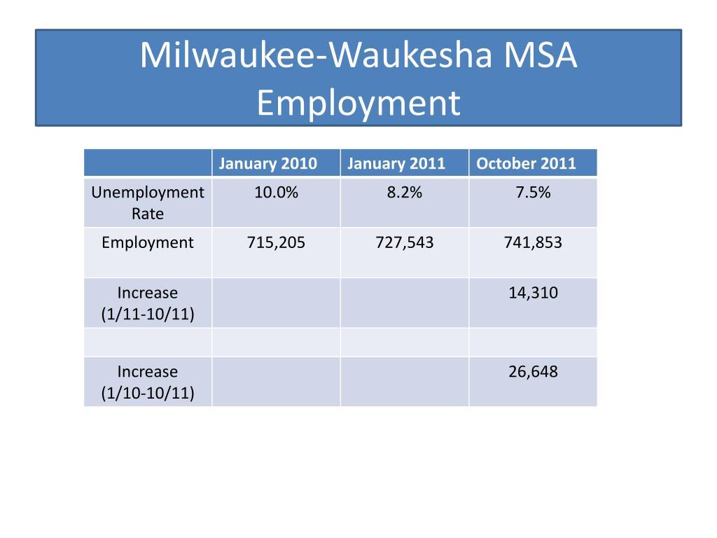 Milwaukee-Waukesha MSA Employment