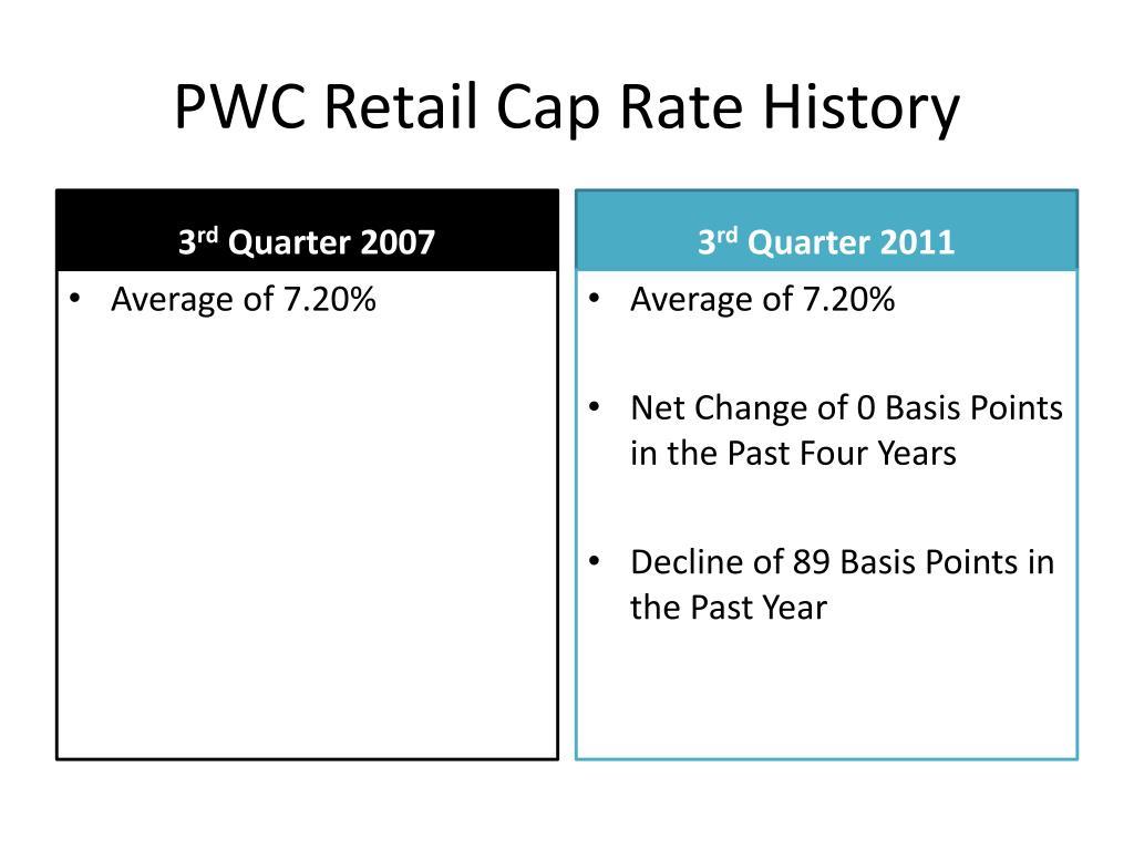 PWC Retail Cap Rate History