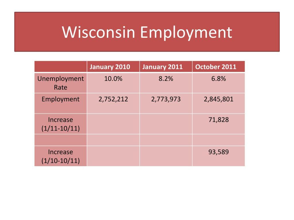 Wisconsin Employment