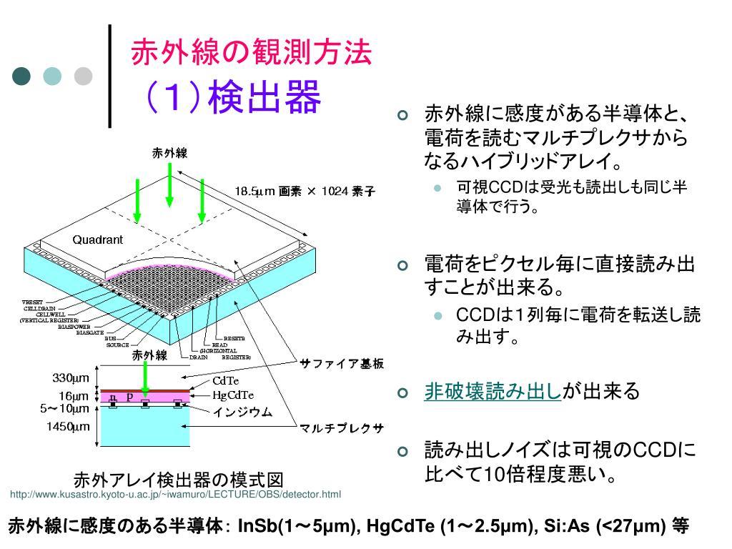 赤外線に感度がある半導体と、電荷を読むマルチプレクサからなるハイブリッドアレイ。