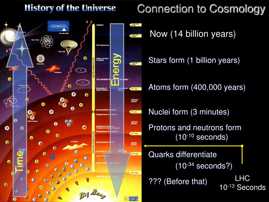Connection to Cosmology