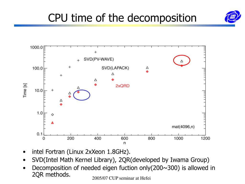 CPU time of the decomposition