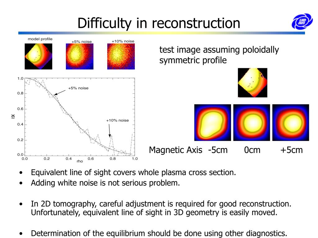 Difficulty in reconstruction