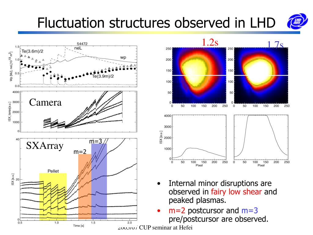 Fluctuation structures observed in LHD