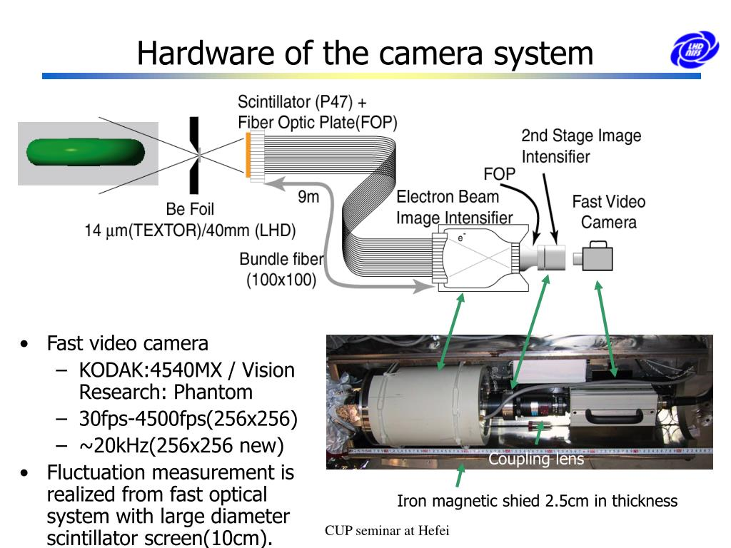Hardware of the camera system