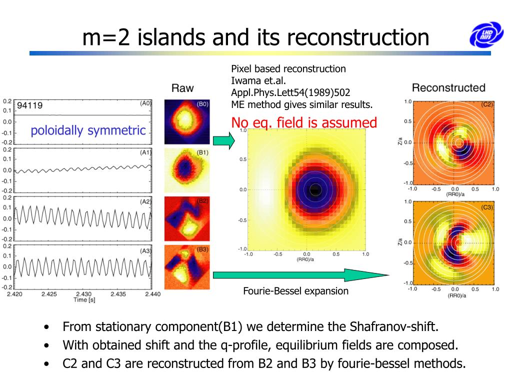 m=2 islands and its reconstruction
