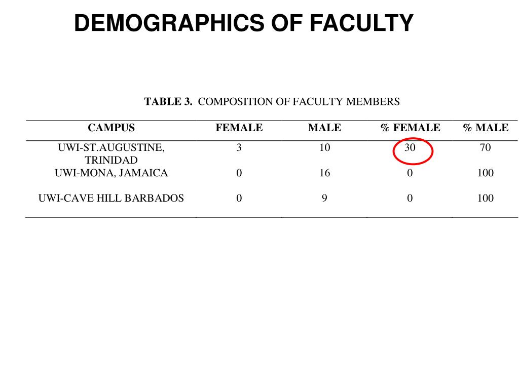 DEMOGRAPHICS OF FACULTY