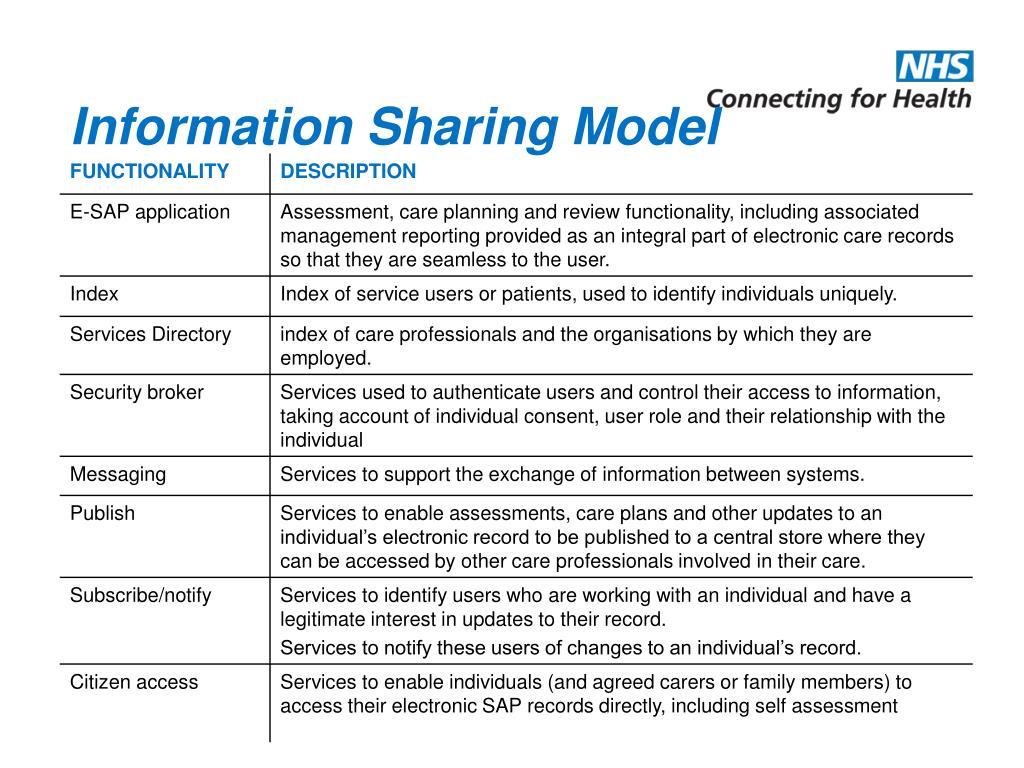 Information Sharing Model