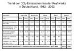 trend der co 2 emissionen fossiler kraftwerke in deutschland 1992 2003