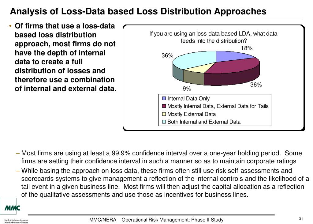 Analysis of Loss-Data based Loss Distribution Approaches