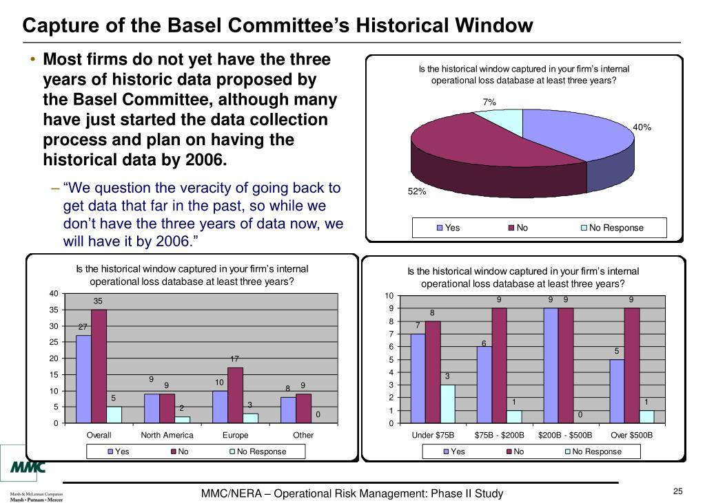 Capture of the Basel Committee's Historical Window