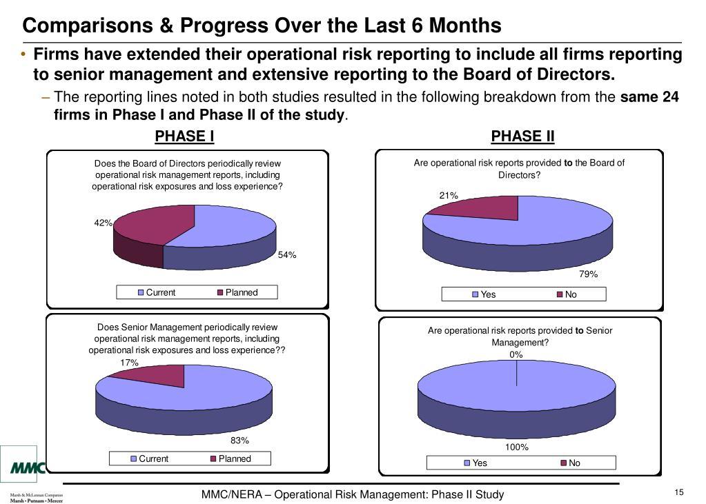 Comparisons & Progress Over the Last 6 Months