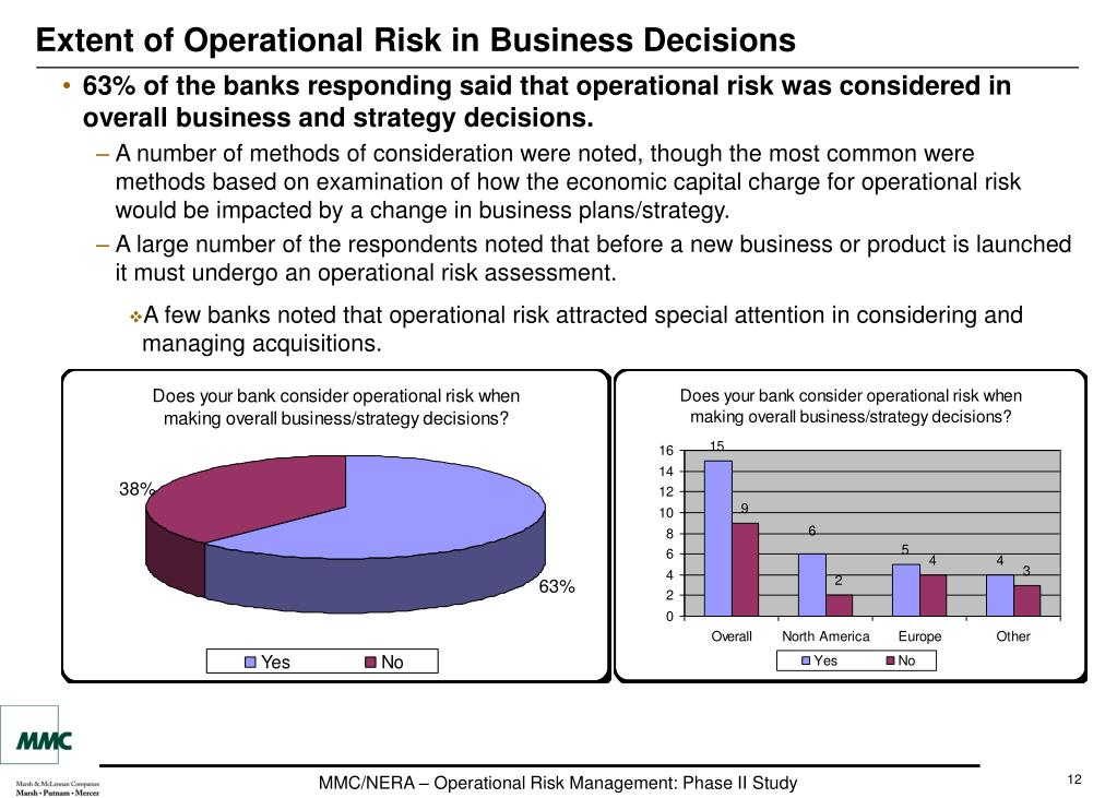 Extent of Operational Risk in Business Decisions