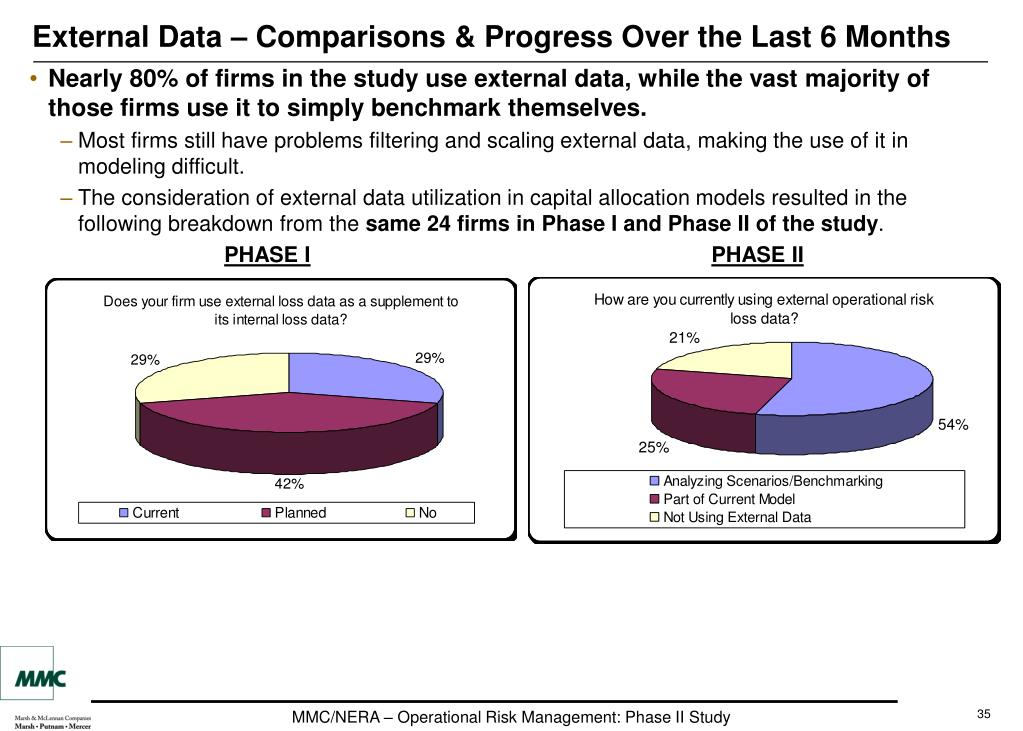 External Data – Comparisons & Progress Over the Last 6 Months