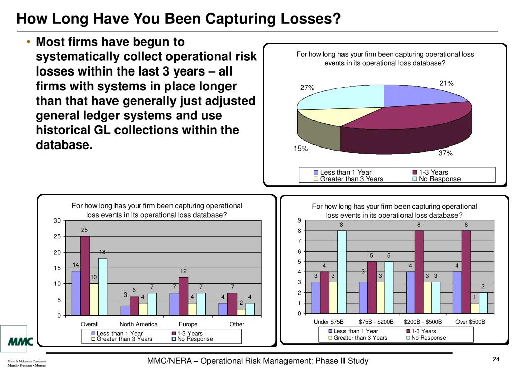 How Long Have You Been Capturing Losses?