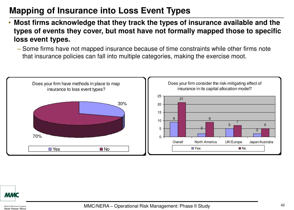 Mapping of Insurance into Loss Event Types