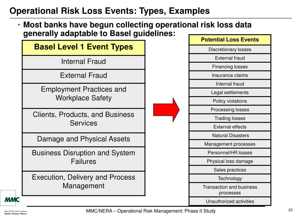 Operational Risk Loss Events: Types, Examples