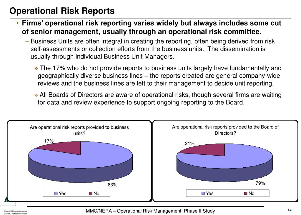 Operational Risk Reports