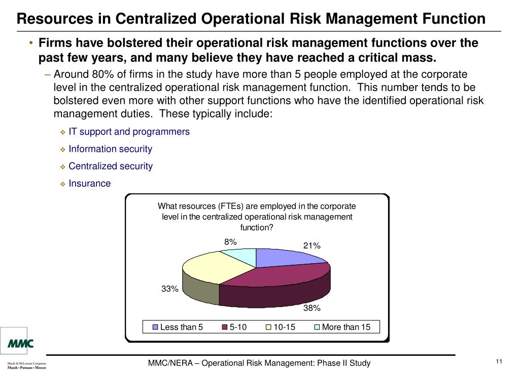 Resources in Centralized Operational Risk Management Function