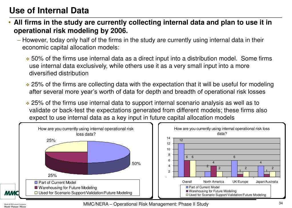 Use of Internal Data