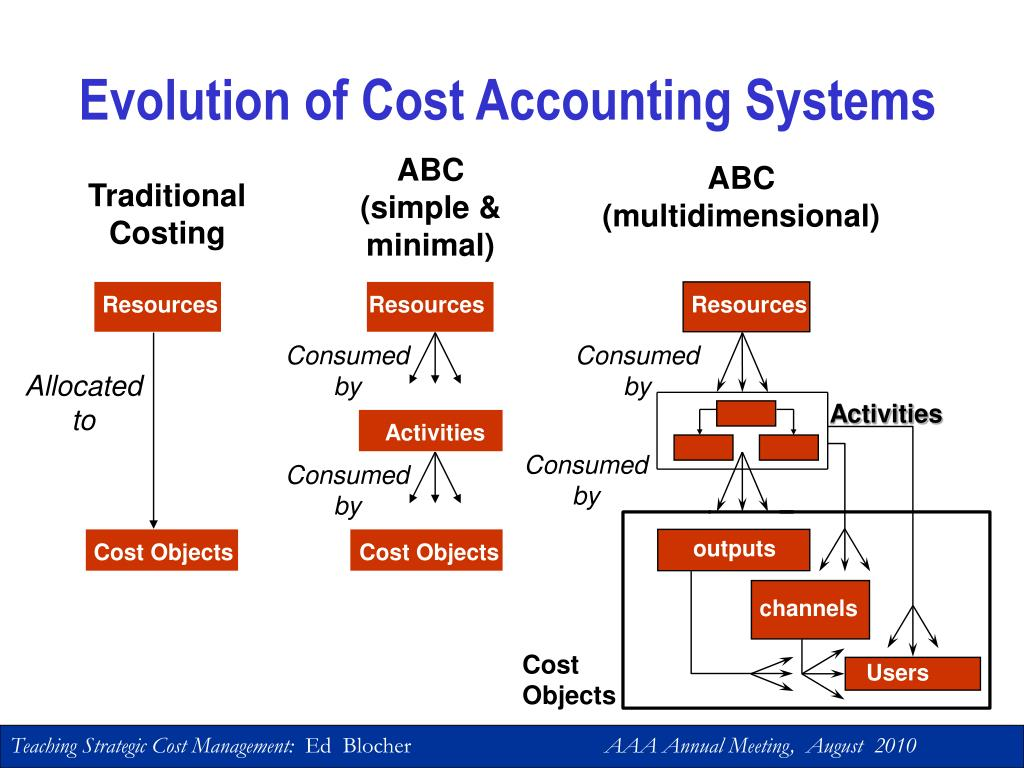 Evolution of Cost Accounting Systems