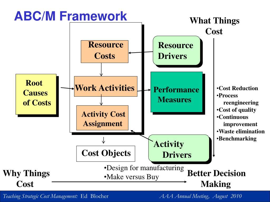 ABC/M Framework