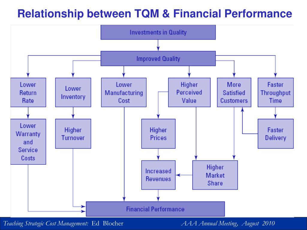 Relationship between TQM & Financial Performance