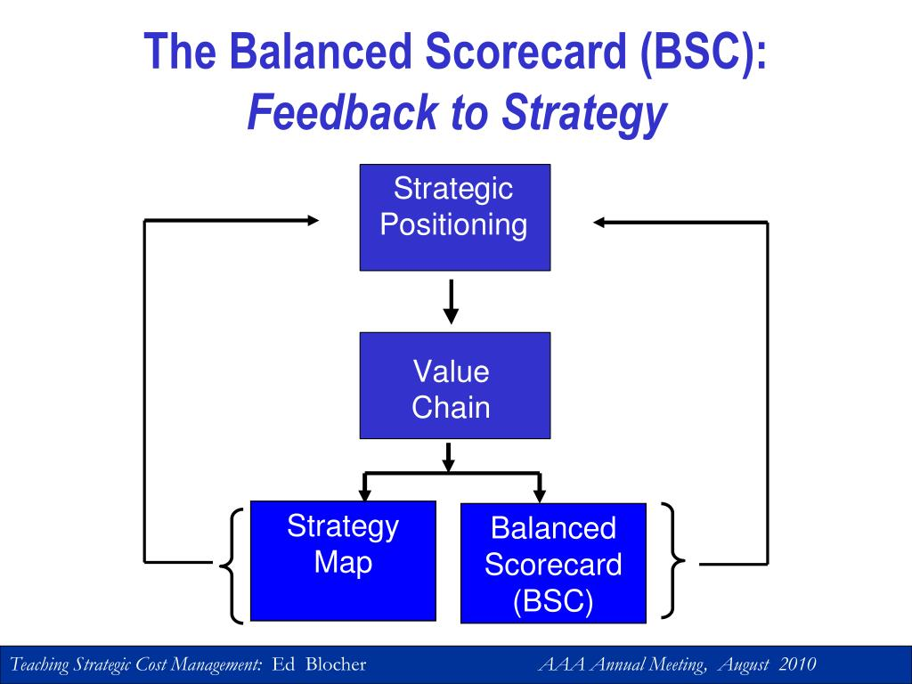 The Balanced Scorecard (BSC):
