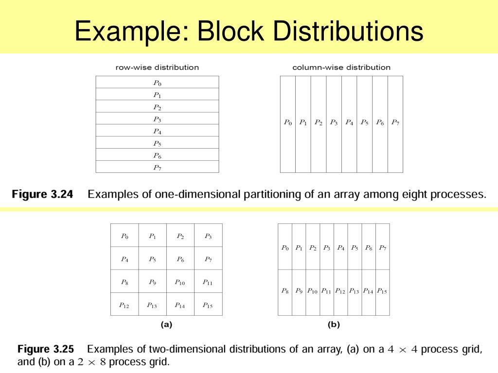 Example: Block Distributions