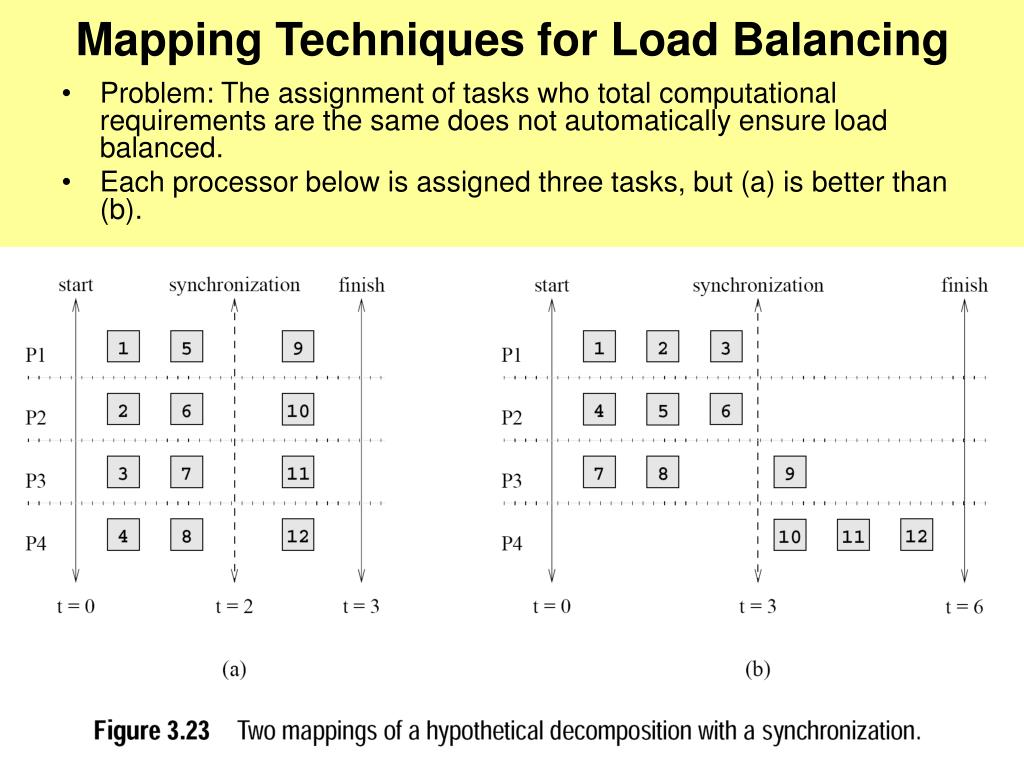 Mapping Techniques for Load Balancing