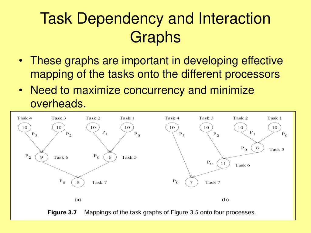 Task Dependency and Interaction Graphs