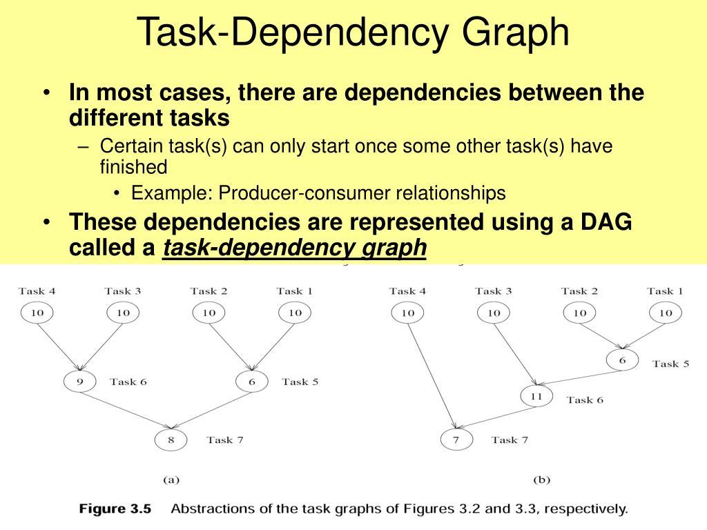 Task-Dependency Graph