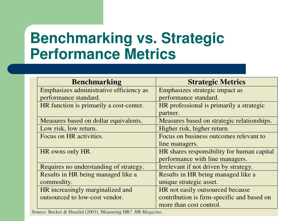 Benchmarking vs. Strategic Performance Metrics