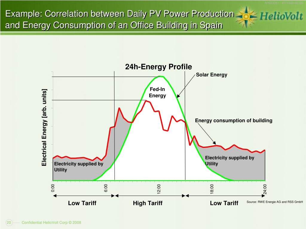 Example: Correlation between Daily PV Power Production and Energy Consumption of an Office Building in Spain