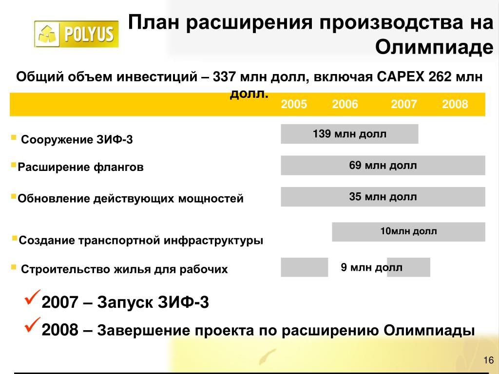 План расширения производства на Олимпиаде