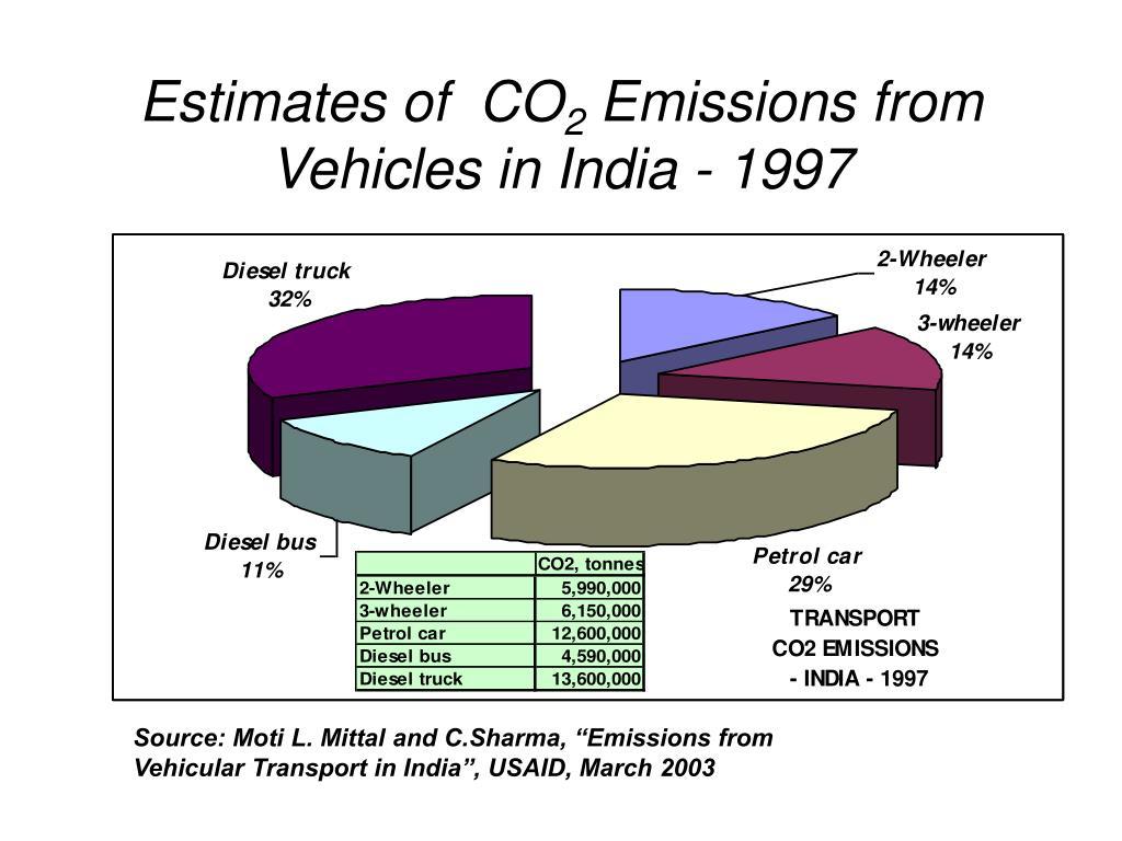 Estimates of  CO