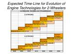 expected time line for evolution of engine technologies for 2 wheelers