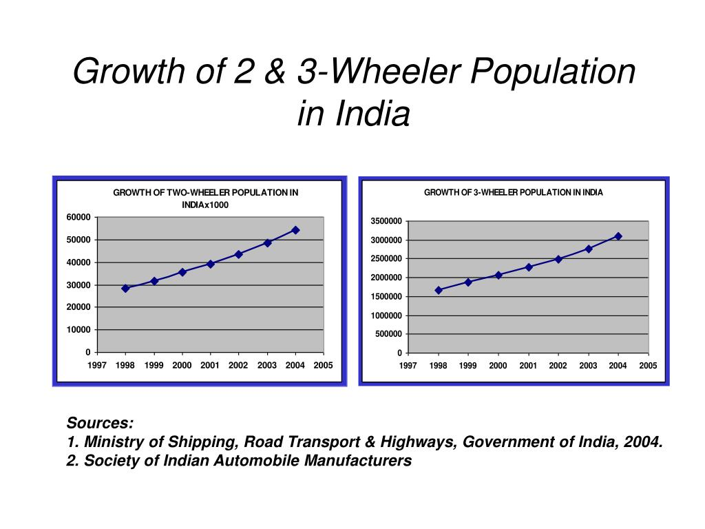 Growth of 2 & 3-Wheeler Population in India