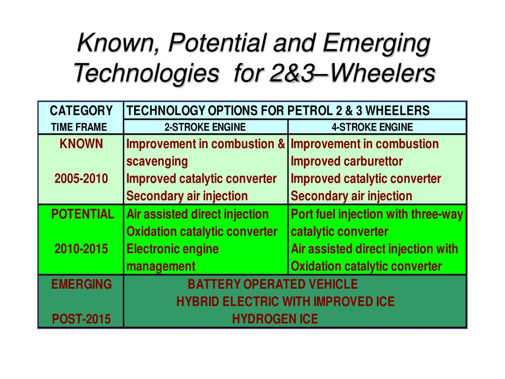 Known, Potential and Emerging Technologies  for 2&3–Wheelers