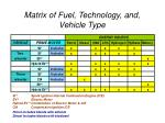 matrix of fuel technology and vehicle type
