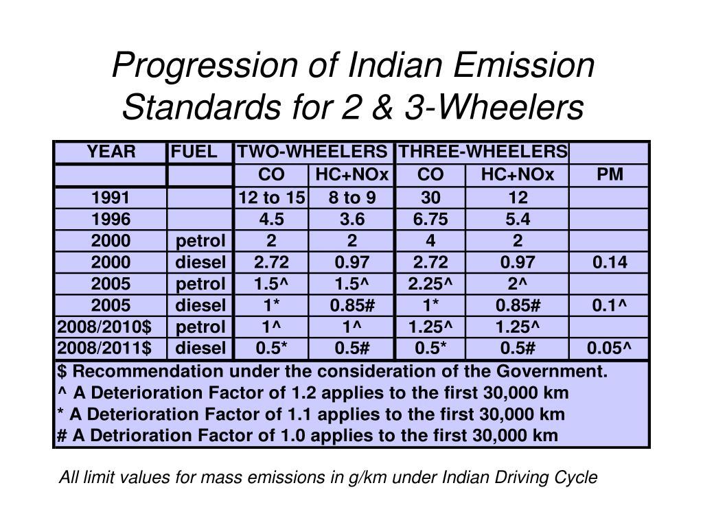 Progression of Indian Emission Standards for 2 & 3-Wheelers