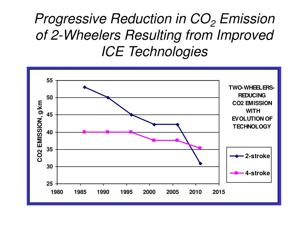 Progressive Reduction in CO