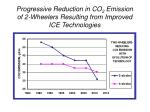 progressive reduction in co 2 emission of 2 wheelers resulting from improved ice technologies