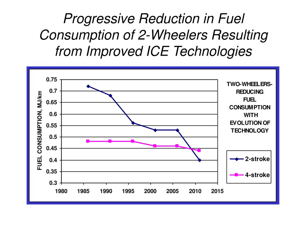 Progressive Reduction in Fuel Consumption of 2-Wheelers Resulting from Improved ICE Technologies