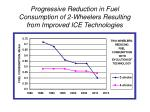 progressive reduction in fuel consumption of 2 wheelers resulting from improved ice technologies
