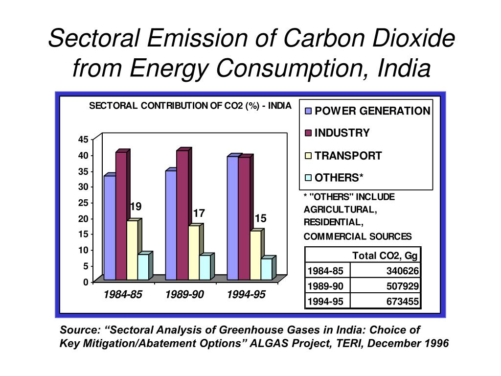 Sectoral Emission of Carbon Dioxide from Energy Consumption, India