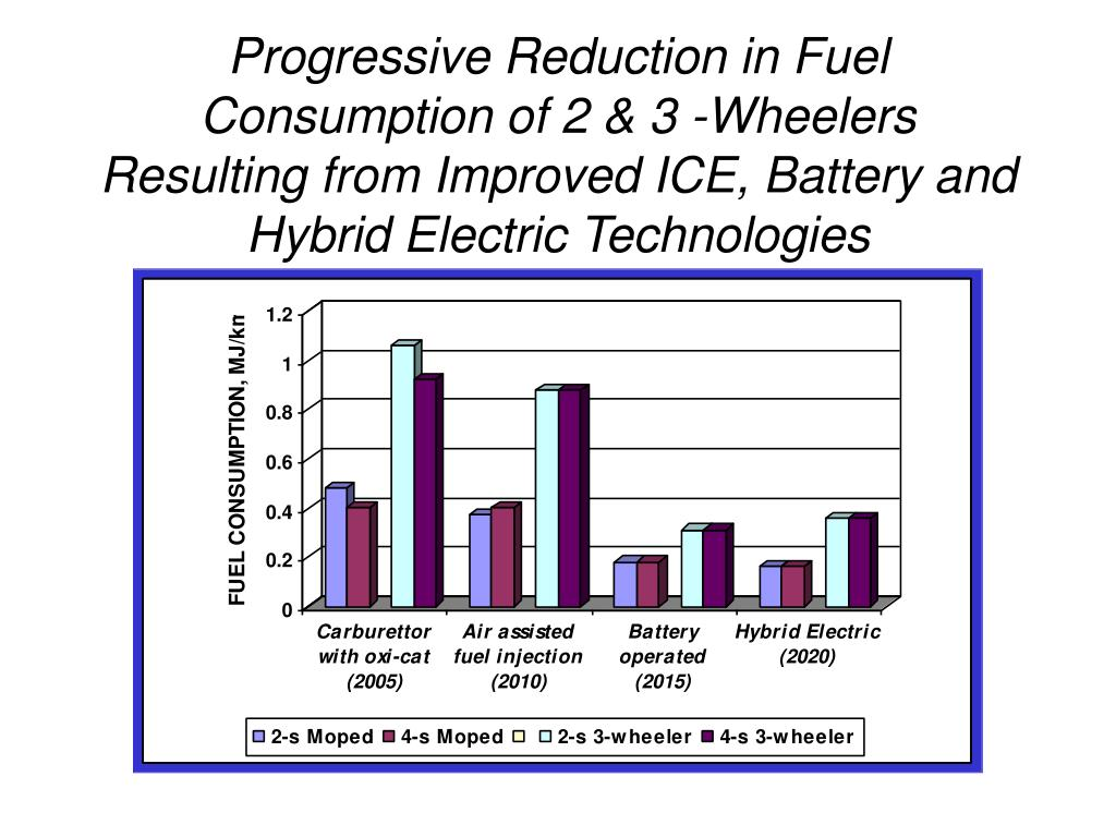 Progressive Reduction in Fuel Consumption of 2 & 3 -Wheelers Resulting from Improved ICE, Battery and Hybrid Electric Technologies
