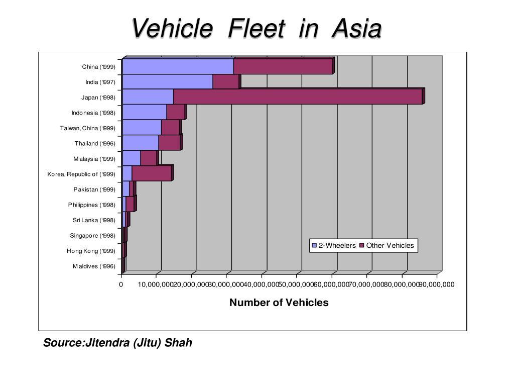 Vehicle  Fleet  in  Asia