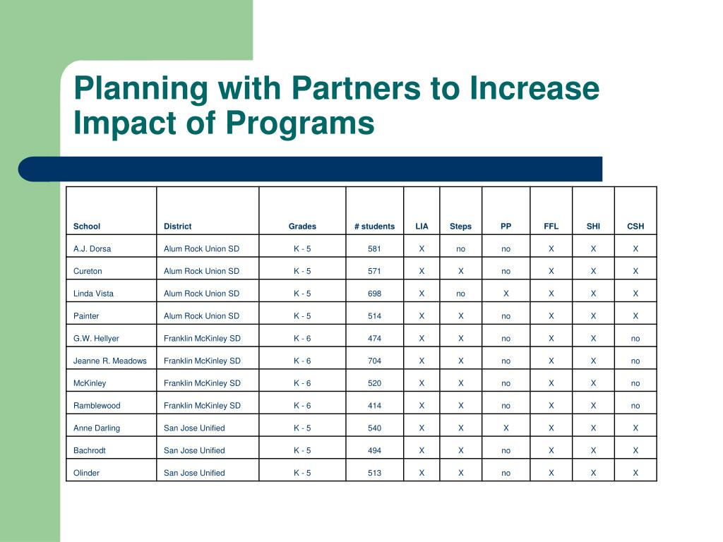Planning with Partners to Increase Impact of Programs
